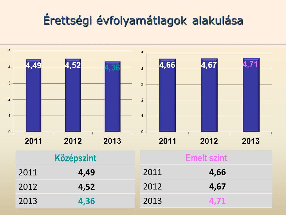 Középszint 20114,49 20124,52 20134,36 Érettségi évfolyamátlagok alakulása Emelt szint 20114,66 20124,67 20134,71