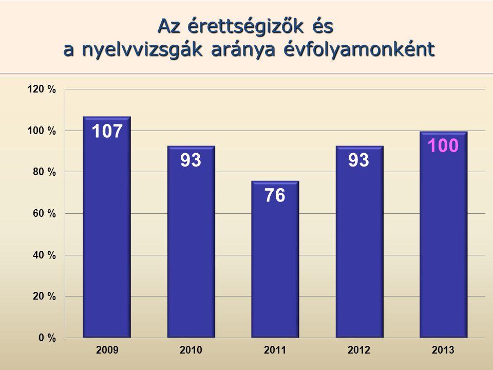 A felsőoktatási intézménybe jelentkezők és a felvettek aránya