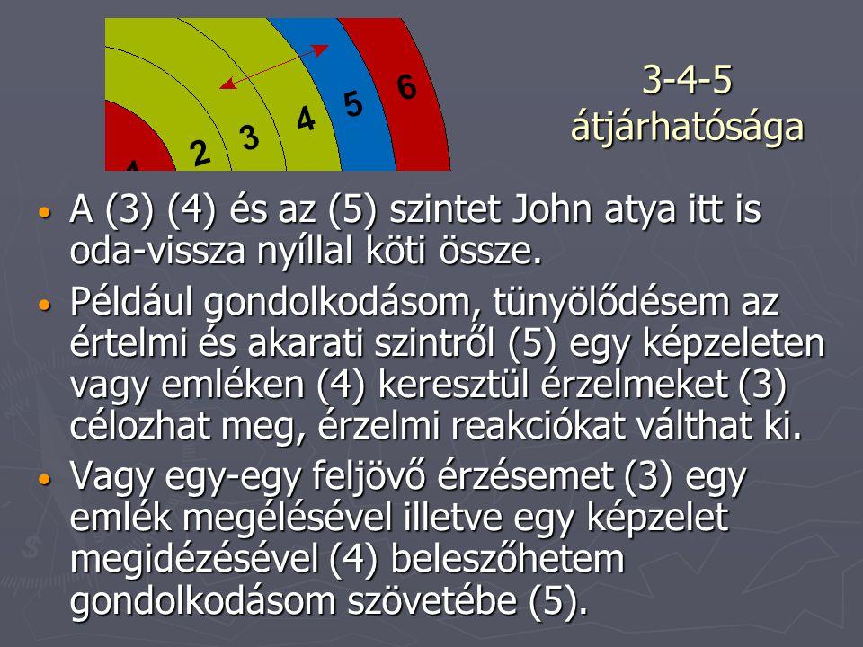 A (3) (4) és az (5) szintet John atya itt is oda-vissza nyíllal köti össze. A (3) (4) és az (5) szintet John atya itt is oda-vissza nyíllal köti össze