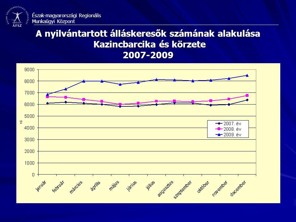 Észak-magyarországi Regionális Munkaügyi Központ A nyilvántartott álláskeresők számának alakulása Kazincbarcika és körzete 2007-2009