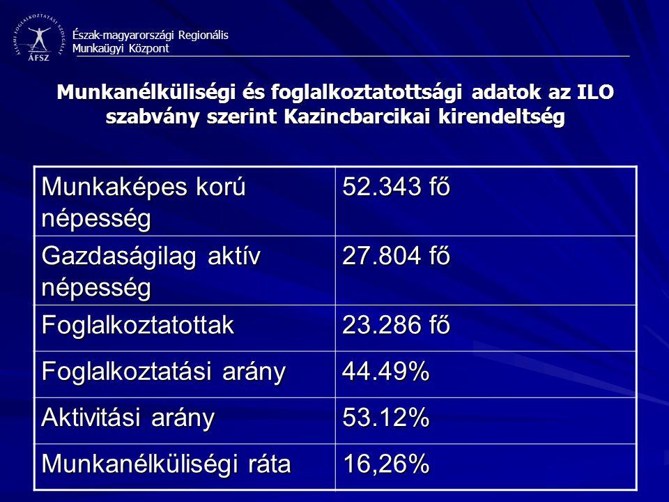 Észak-magyarországi Regionális Munkaügyi Központ Munkanélküliségi és foglalkoztatottsági adatok az ILO szabvány szerint Kazincbarcikai kirendeltség Munkaképes korú népesség 52.343 fő Gazdaságilag aktív népesség 27.804 fő Foglalkoztatottak 23.286 fő Foglalkoztatási arány 44.49% Aktivitási arány 53.12% Munkanélküliségi ráta 16,26%
