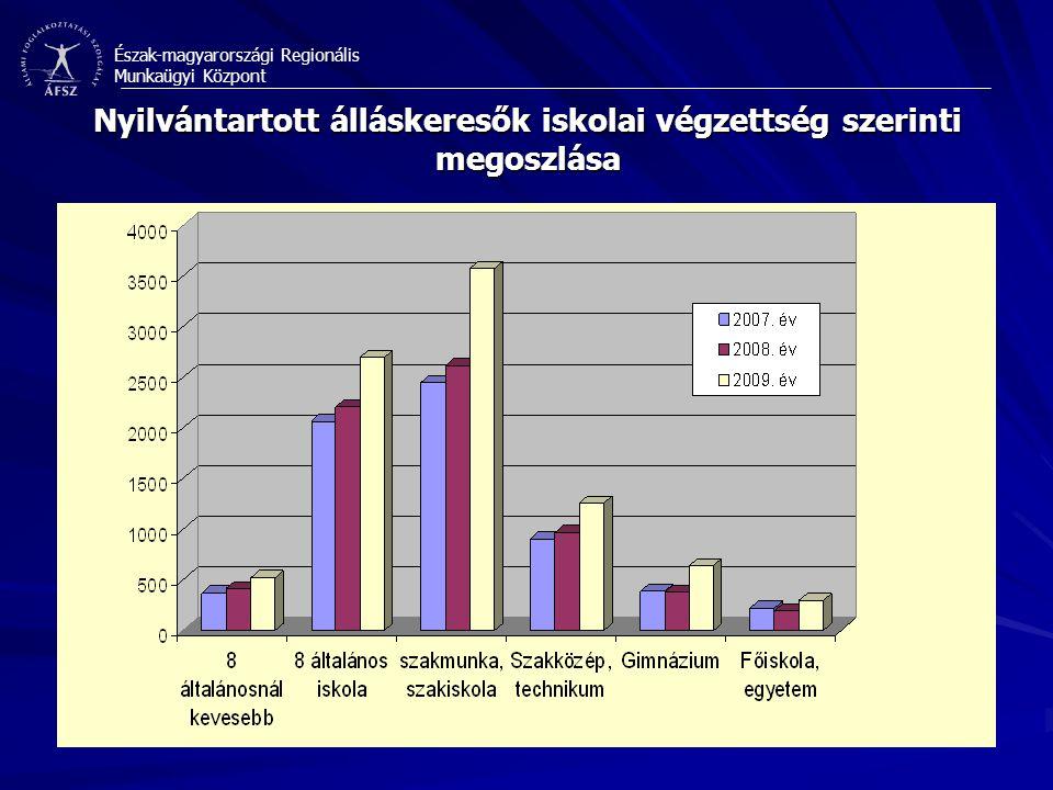 Észak-magyarországi Regionális Munkaügyi Központ Nyilvántartott álláskeresők iskolai végzettség szerinti megoszlása
