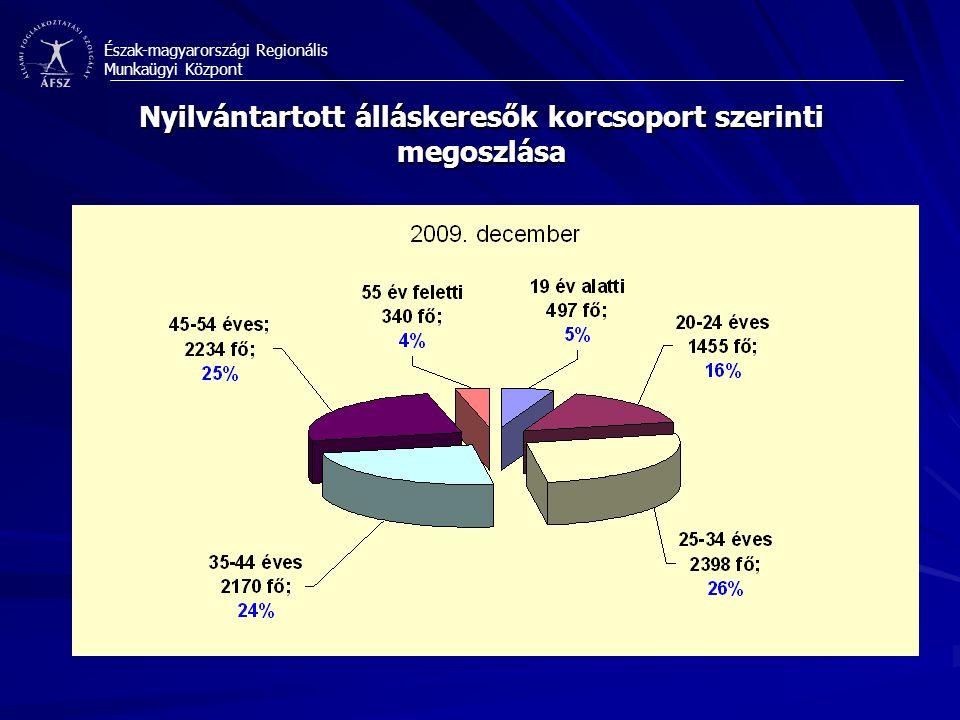 Észak-magyarországi Regionális Munkaügyi Központ Nyilvántartott álláskeresők korcsoport szerinti megoszlása