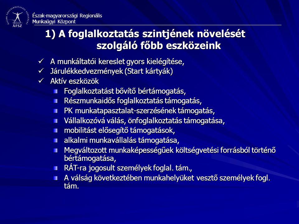 Észak-magyarországi Regionális Munkaügyi Központ 1) A foglalkoztatás szintjének növelését szolgáló főbb eszközeink A munkáltatói kereslet gyors kielégítése, A munkáltatói kereslet gyors kielégítése, Járulékkedvezmények (Start kártyák) Járulékkedvezmények (Start kártyák) Aktív eszközök Aktív eszközök Foglalkoztatást bővítő bértámogatás, Részmunkaidős foglalkoztatás támogatás, PK munkatapasztalat-szerzésének támogatás, Vállalkozóvá válás, önfoglalkoztatás támogatása, mobilitást elősegítő támogatások, alkalmi munkavállalás támogatása, Megváltozott munkaképességűek költségvetési forrásból történő bértámogatása, RÁT-ra jogosult személyek foglal.