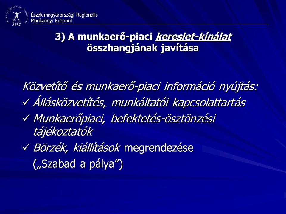 """Észak-magyarországi Regionális Munkaügyi Központ 3) A munkaerő-piaci kereslet-kínálat összhangjának javítása Közvetítő és munkaerő-piaci információ nyújtás: Állásközvetítés, munkáltatói kapcsolattartás Állásközvetítés, munkáltatói kapcsolattartás Munkaerőpiaci, befektetés-ösztönzési tájékoztatók Munkaerőpiaci, befektetés-ösztönzési tájékoztatók Börzék, kiállítások megrendezése Börzék, kiállítások megrendezése (""""Szabad a pálya )"""