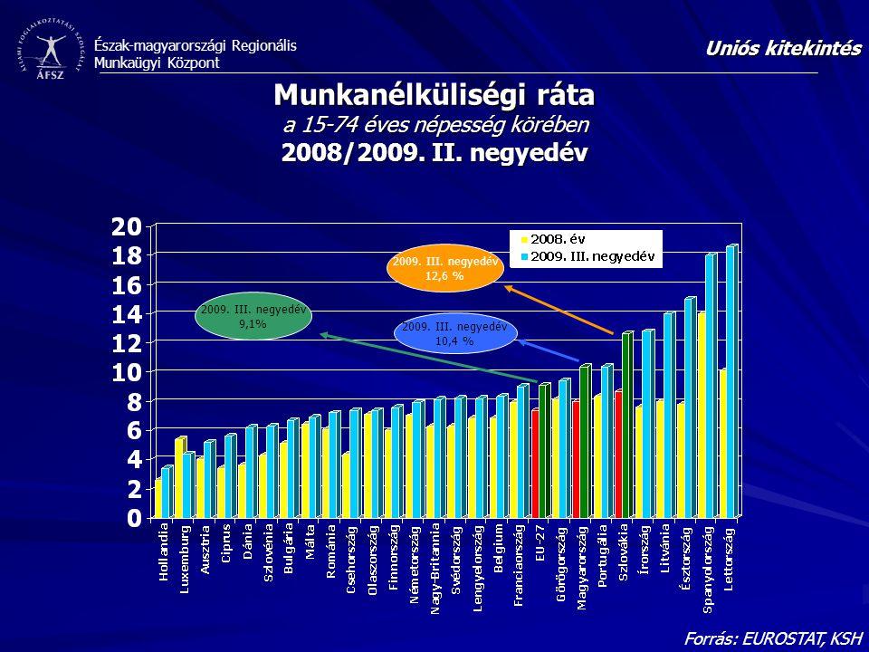 Észak-magyarországi Regionális Munkaügyi Központ Forrás: EUROSTAT, KSH Munkanélküliségi ráta a 15-74 éves népesség körében 2008/2009.