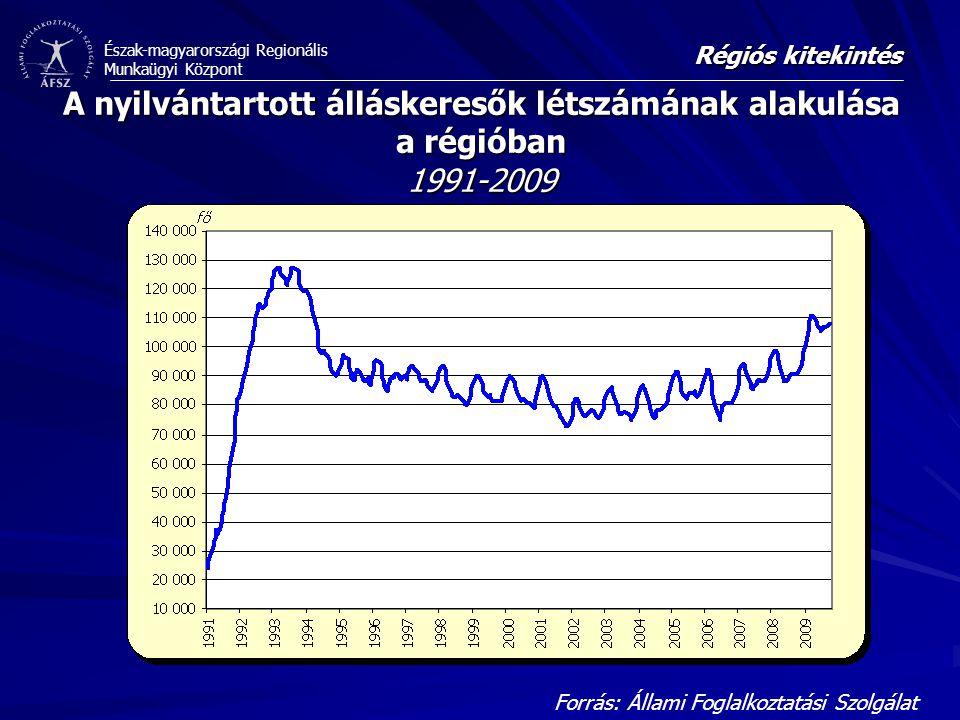 Észak-magyarországi Regionális Munkaügyi Központ Kazincbarcika Munkaerő-piaci helyzete