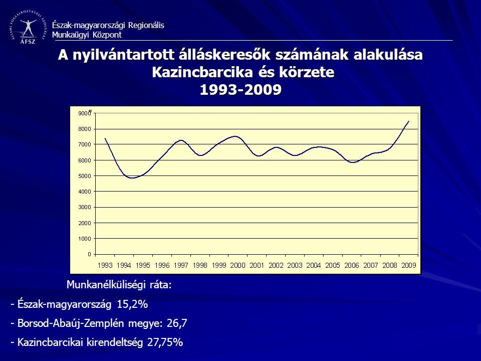 Észak-magyarországi Regionális Munkaügyi Központ A nyilvántartott álláskeresők számának alakulása Kazincbarcika és körzete 1993-2009 Munkanélküliségi ráta: - Észak-magyarország 15,2% - Borsod-Abaúj-Zemplén megye: 26,7 - Kazincbarcikai kirendeltség 27,75%