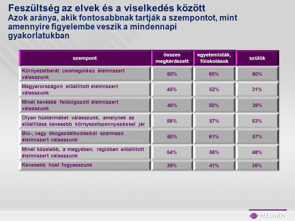 szempont összes megkérdezett egyetemisták, főiskolások szülők Környezetbarát csomagolású élelmiszert válasszunk 60% Magyarországon előállított élelmiszert válasszunk 45%52%31% Minél kevésbé feldolgozott élelmiszert válasszunk 46%50%39% Olyan hústerméket válasszunk, amelynek az előállítása kevesebb környezetszennyezéssel jár 56%57%53% Bio-, vagy ökogazdálkodásból származó élelmiszert válasszunk 60%61%57% Minél közelebb, a megyében, régióban előállított élelmiszert válasszunk 54%56%48% Kevesebb húst fogyasszunk 39%41%35% Feszültség az elvek és a viselkedés között Azok aránya, akik fontosabbnak tartják a szempontot, mint amennyire figyelembe veszik a mindennapi gyakorlatukban