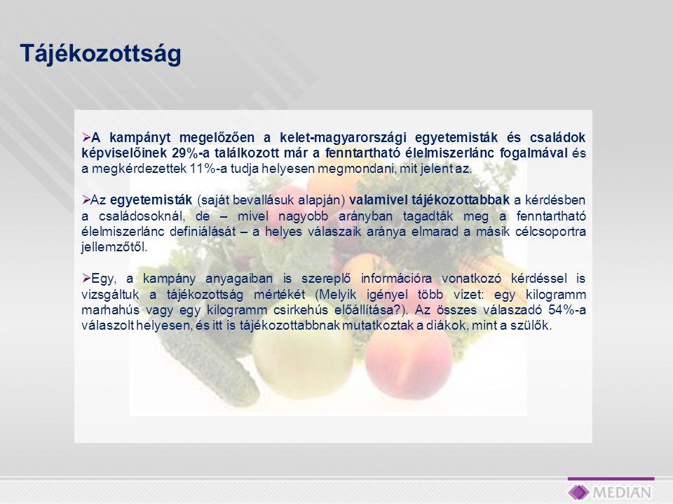  A kampányt megelőzően a kelet-magyarországi egyetemisták és családok képviselőinek 29%-a találkozott már a fenntartható élelmiszerlánc fogalmával és a megkérdezettek 11%-a tudja helyesen megmondani, mit jelent az.