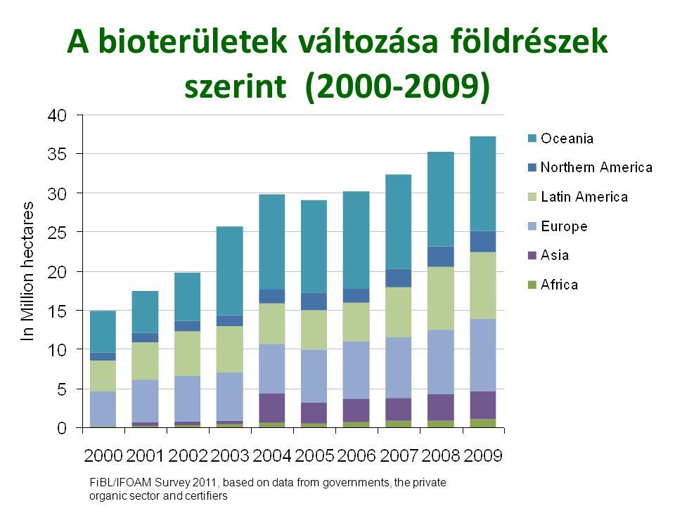 2009-ben Európában összesen 9.3 millió ha ellenőrzött területen közel 260.000 gazdaság folytat ökológiai gazdálkodást.
