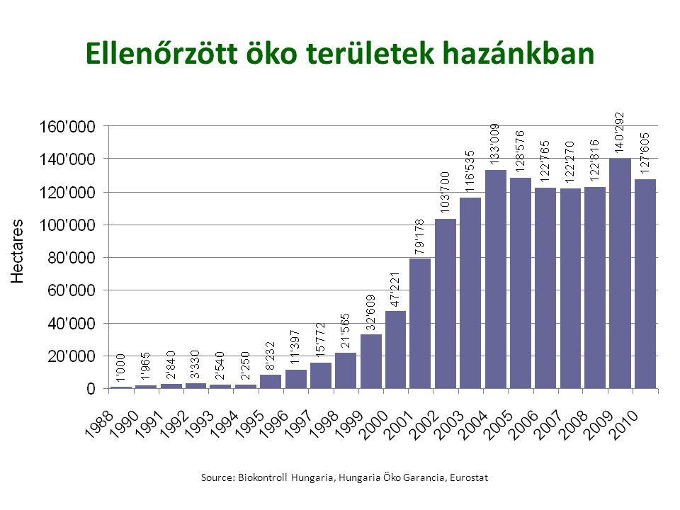 Az ellenőrzött ökológiai területek alakulása hazánkban Forrás: Solti 2011 Üzemek száma (db) Növekedés (%) Terület (ha)Növekedés (%) Mezőgazd.