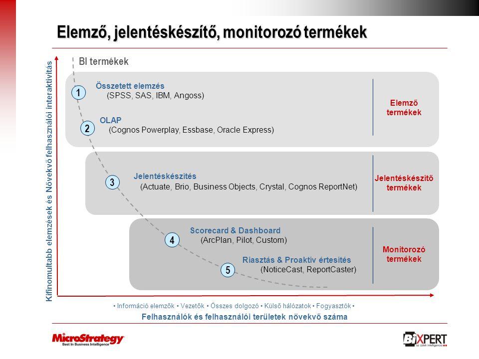 Elemző, jelentéskészítő, monitorozó termékek Kifinomultabb elemzések és Növekvő felhasználói interaktivitás BI termékek Felhasználók és felhasználói t