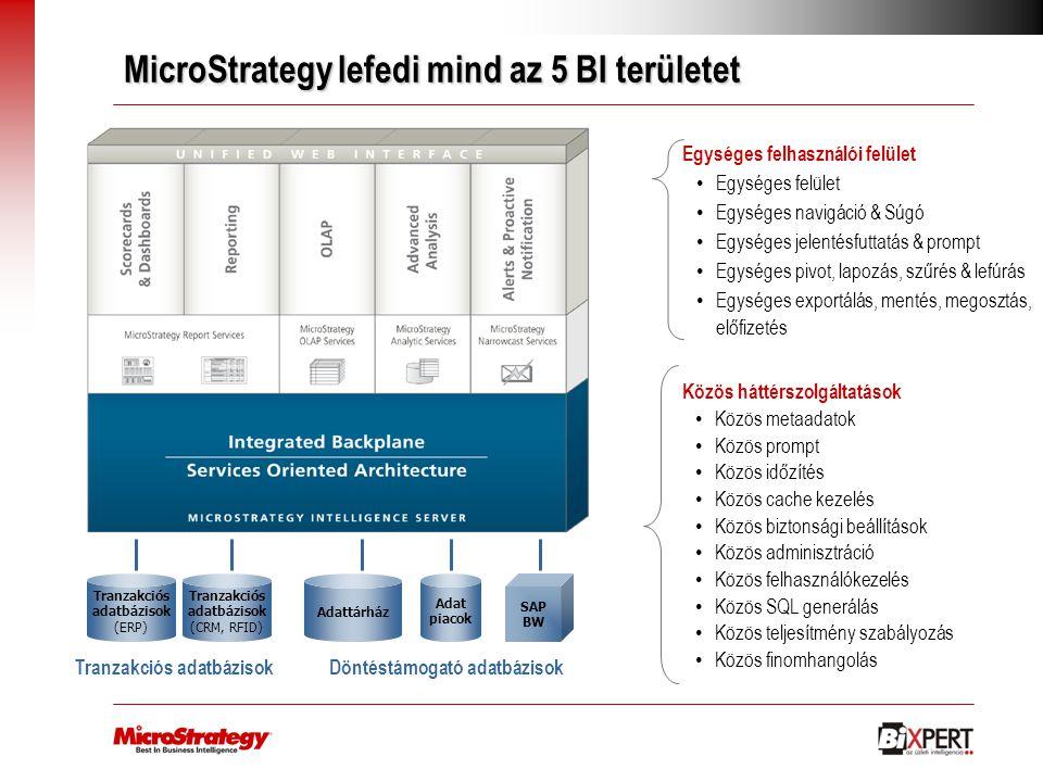 MicroStrategy lefedi mind az 5 BI területet Egységes felhasználói felület Egységes felület Egységes navigáció & Súgó Egységes jelentésfuttatás & promp