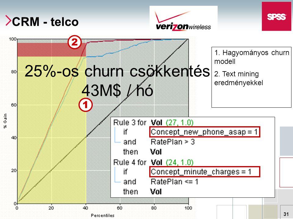 © 2007 SPSS Hungary 31 CRM - telco 1 1. Hagyományos churn modell 2.