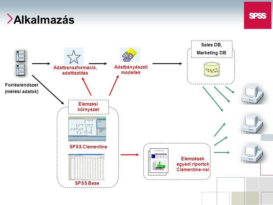 Forrásrendszer (mérési adatok) Sales DB, Marketing DB Elemzések egyedi riportok Clementine-nal SPSS Clementine Elemzési környezet Adatbányászati modellek SPSS Base Adattranszformáció, adattisztítás Alkalmazás