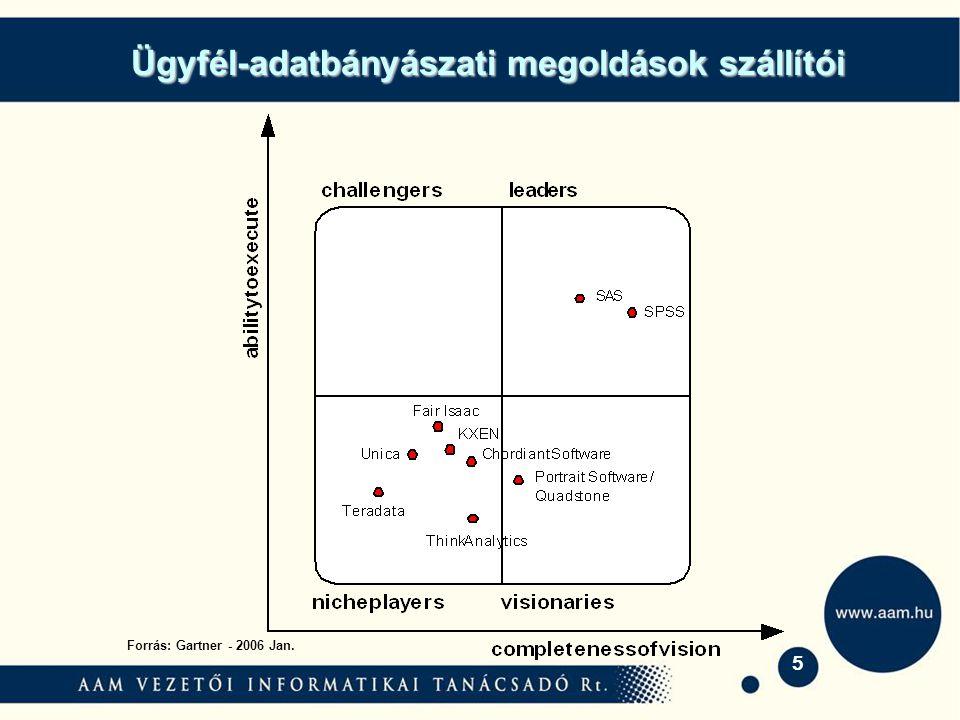 5 Ügyfél-adatbányászati megoldások szállítói Forrás: Gartner - 2006 Jan.