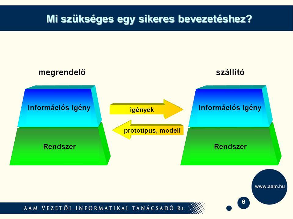 6 Rendszer megrendelőszállító RendszerInformációs igény igények prototípus, modell RendszerInformációs igény Mi szükséges egy sikeres bevezetéshez