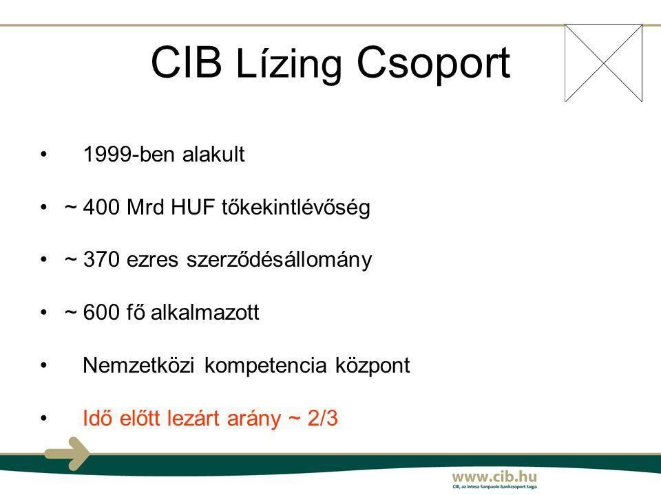 CIB Lízing Csoport 1999-ben alakult ~ 400 Mrd HUF tőkekintlévőség ~ 370 ezres szerződésállomány ~ 600 fő alkalmazott Nemzetközi kompetencia központ Idő előtt lezárt arány ~ 2/3
