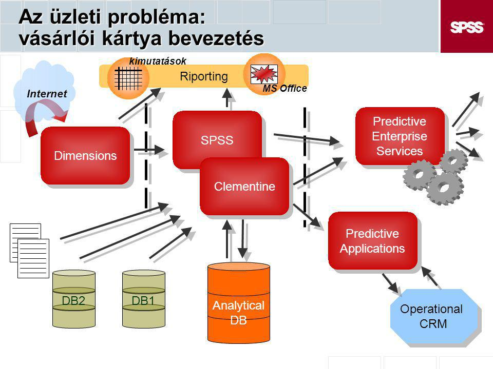 Az üzleti probléma: vásárlói kártya bevezetés Dimensions Analytical DB Internet SPSS Clementine DB1DB2 Riporting MS Office kimutatások Predictive Enterprise Services Predictive Enterprise Services Predictive Applications Predictive Applications Operational CRM Operational CRM