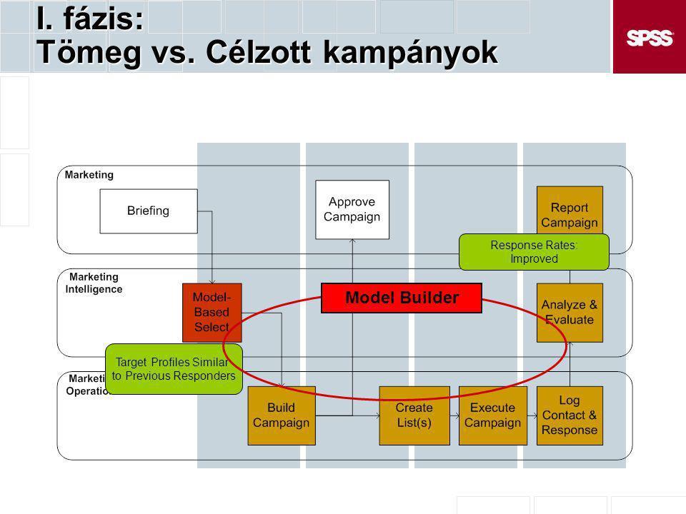 II.fázis: A kampány optimalizálása II.