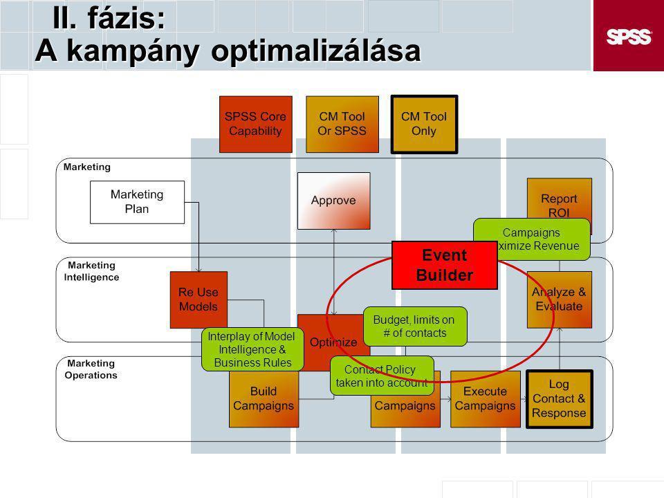 Üzleti felhasználói elemzés A modell építőkövei