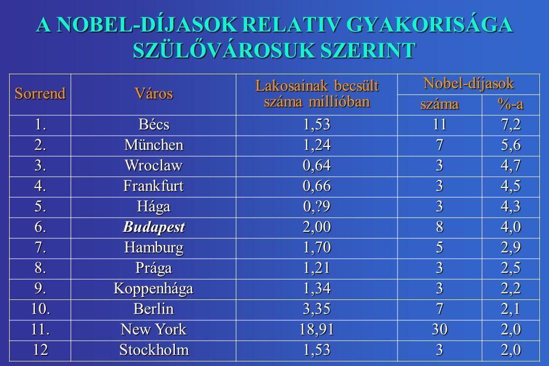 A NOBEL-DÍJASOK RELATIV GYAKORISÁGA SZÜLŐVÁROSUK SZERINT SorrendVáros Lakosainak becsült száma millióban Nobel-díjasok száma%-a 1.Bécs1,53117,2 2.Münc