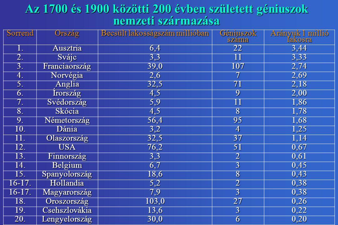 Az 1700 és 1900 közötti 200 évben született géniuszok nemzeti származása SorrendOrszág Becsült lakosságszám millióban Géniuszok száma Arányuk 1 millió