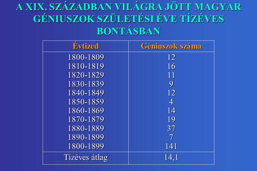 A XIX. SZÁZADBAN VILÁGRA JÖTT MAGYAR GÉNIUSZOK SZÜLETÉSI ÉVE TÍZÉVES BONTÁSBAN Évtized Géniuszok száma 1800-1809 1810-1819 1820-1829 1830-1839 1840-18