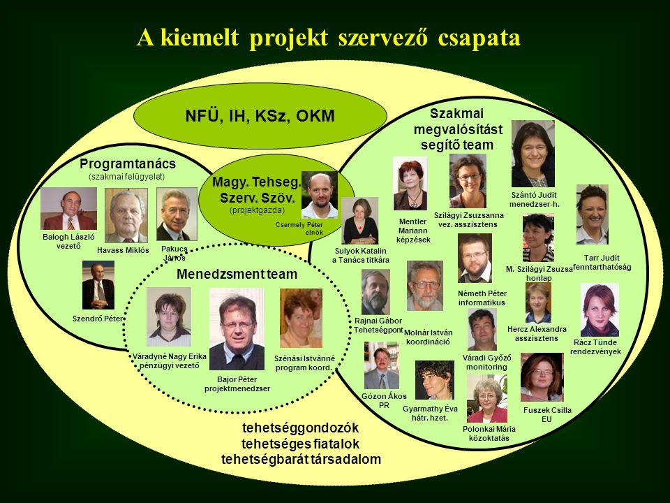 A kiemelt projekt szervező csapata NFÜ, IH, KSz, OKM tehetséggondozók tehetséges fiatalok tehetségbarát társadalom Szilágyi Zsuzsanna vez.