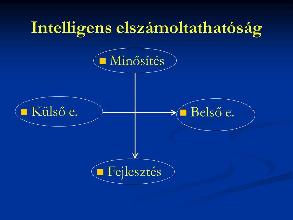 Intelligens elszámoltathatóság Minősítés Belső e. Fejlesztés Külső e.