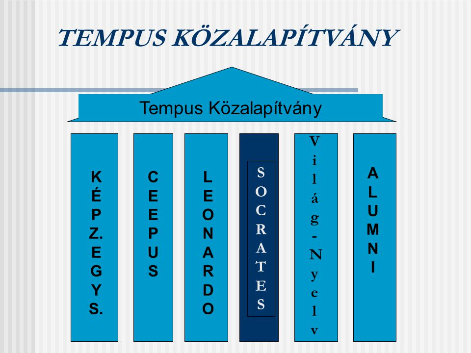 TEMPUS KÖZALAPÍTVÁNY Tempus Közalapítvány CEEPUSCEEPUS LEONARDOLEONARDO SOCRATESSOCRATES K É P Z.