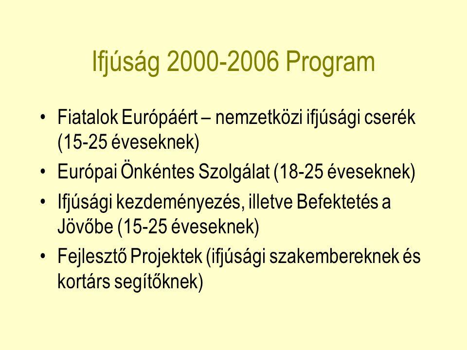 Ifjúság 2000-2006 Program Fiatalok Európáért – nemzetközi ifjúsági cserék (15-25 éveseknek) Európai Önkéntes Szolgálat (18-25 éveseknek) Ifjúsági kezd