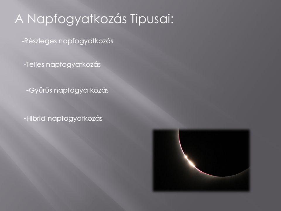 A Napfogyatkozás Tipusai: -Részleges napfogyatkozás -Teljes napfogyatkozás -Gyűrűs napfogyatkozás -Hibrid napfogyatkozás