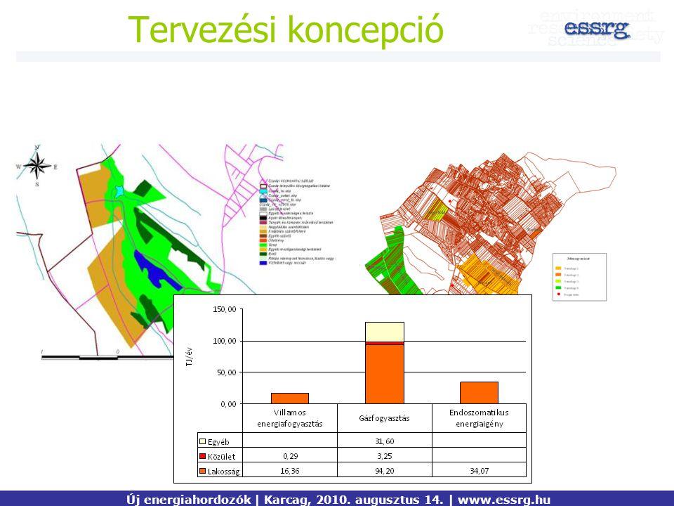 Tervezési koncepció Új energiahordozók | Karcag, 2010. augusztus 14. | www.essrg.hu