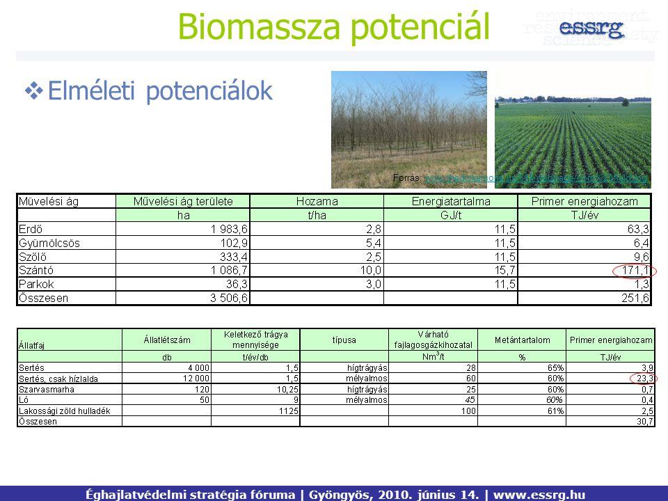 Biomassza potenciál  Elméleti potenciálok Éghajlatvédelmi stratégia fóruma | Gyöngyös, 2010. június 14. | www.essrg.hu Forrás: www.thedickersons.us/6