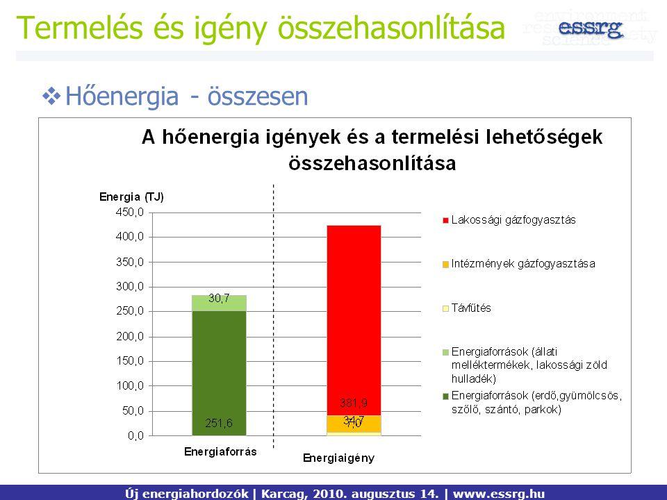 Termelés és igény összehasonlítása  Hőenergia - összesen Új energiahordozók | Karcag, 2010. augusztus 14. | www.essrg.hu