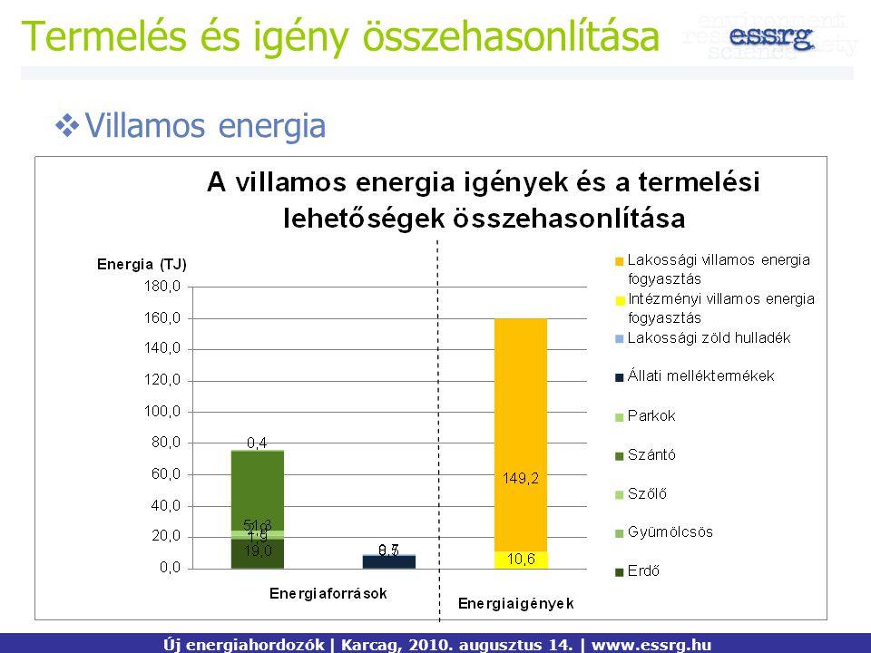 Termelés és igény összehasonlítása  Villamos energia Új energiahordozók | Karcag, 2010. augusztus 14. | www.essrg.hu