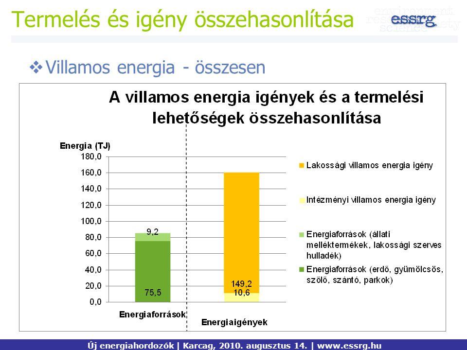 Termelés és igény összehasonlítása  Villamos energia - összesen Új energiahordozók | Karcag, 2010. augusztus 14. | www.essrg.hu
