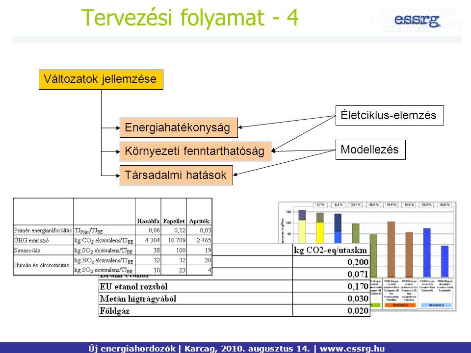 Tervezési folyamat - 4 Változatok jellemzése Életciklus-elemzés Energiahatékonyság Környezeti fenntarthatóság Társadalmi hatások Modellezés Új energia