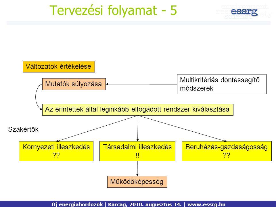 Tervezési folyamat - 5 Változatok értékelése Mutatók súlyozása Multikritériás döntéssegítő módszerek Az érintettek által leginkább elfogadott rendszer