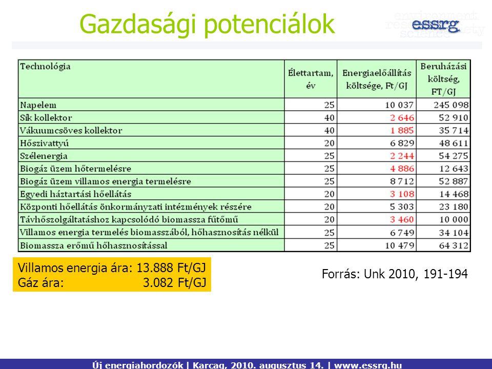Villamos energia ára: 13.888 Ft/GJ Gáz ára: 3.082 Ft/GJ Gazdasági potenciálok Új energiahordozók | Karcag, 2010. augusztus 14. | www.essrg.hu Forrás: