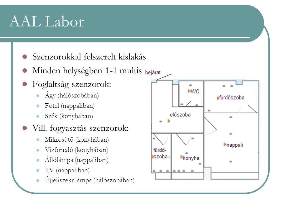 AAL Labor Szenzorokkal felszerelt kislakás Minden helységben 1-1 multisensor Foglaltság szenzorok: Ágy (hálószobában) Fotel (nappaliban) Szék (konyháb