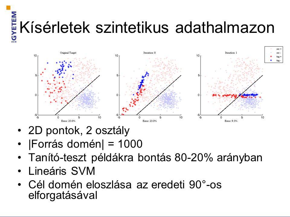 Kísérletek szintetikus adathalmazon 2D pontok, 2 osztály |Forrás domén| = 1000 Tanító-teszt példákra bontás 80-20% arányban Lineáris SVM Cél domén eloszlása az eredeti 90°-os elforgatásával