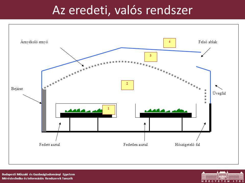 Budapesti Műszaki és Gazdaságtudományi Egyetem Méréstechnika és Információs Rendszerek Tanszék Fizikai modell  Kísérleti vizsgálatokhoz és mérésekhez készült  Minden fontos tulajdonsággal rendelkezik o Fűthető o Megvilágítás változtatható o Szellőzés vezérelhető o Árnyékolás vezérelhető  Mérési lehetőségek (szenzorok): o Hőmérsékletmérés o Páratartalom mérés o Megvilágítás erősségének mérése