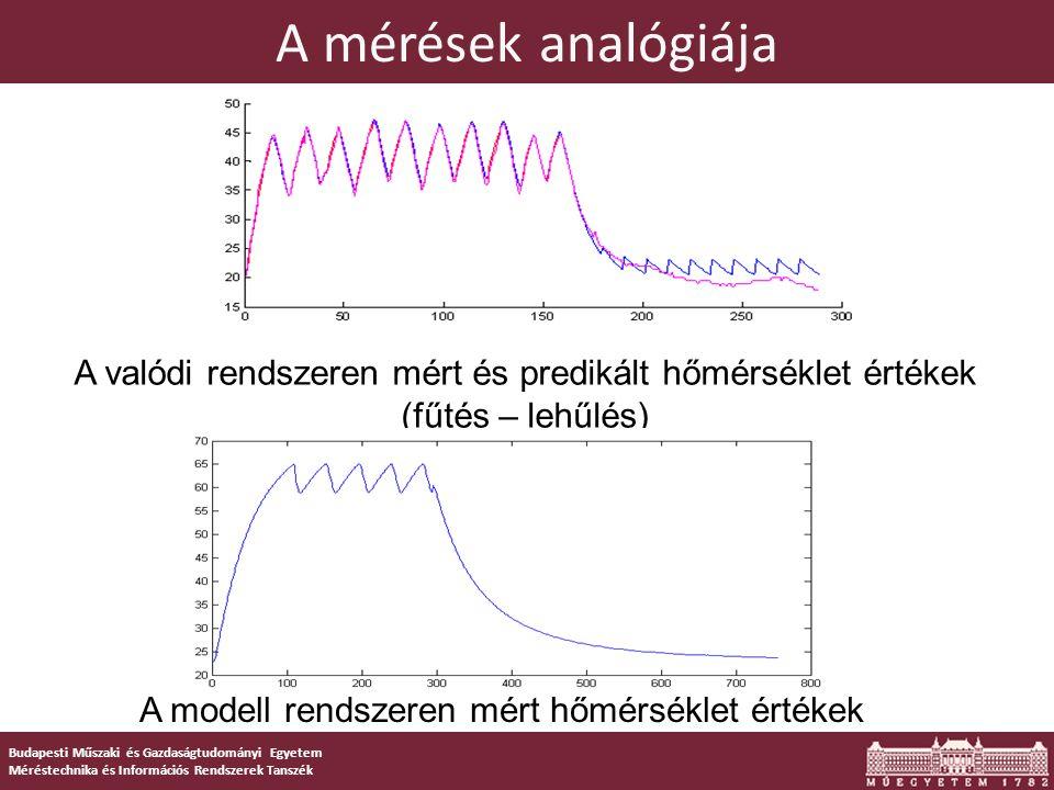 Budapesti Műszaki és Gazdaságtudományi Egyetem Méréstechnika és Információs Rendszerek Tanszék A fizikai modell hőtérképe
