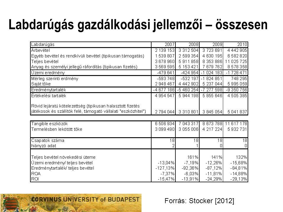 Labdarúgás gazdálkodási jellemzői – összesen Forrás: Stocker [2012]