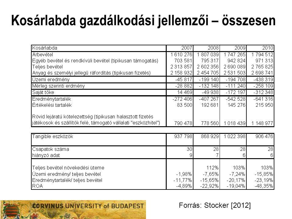 Kézilabda gazdálkodási jellemzői – összesen Forrás: Stocker [2012]