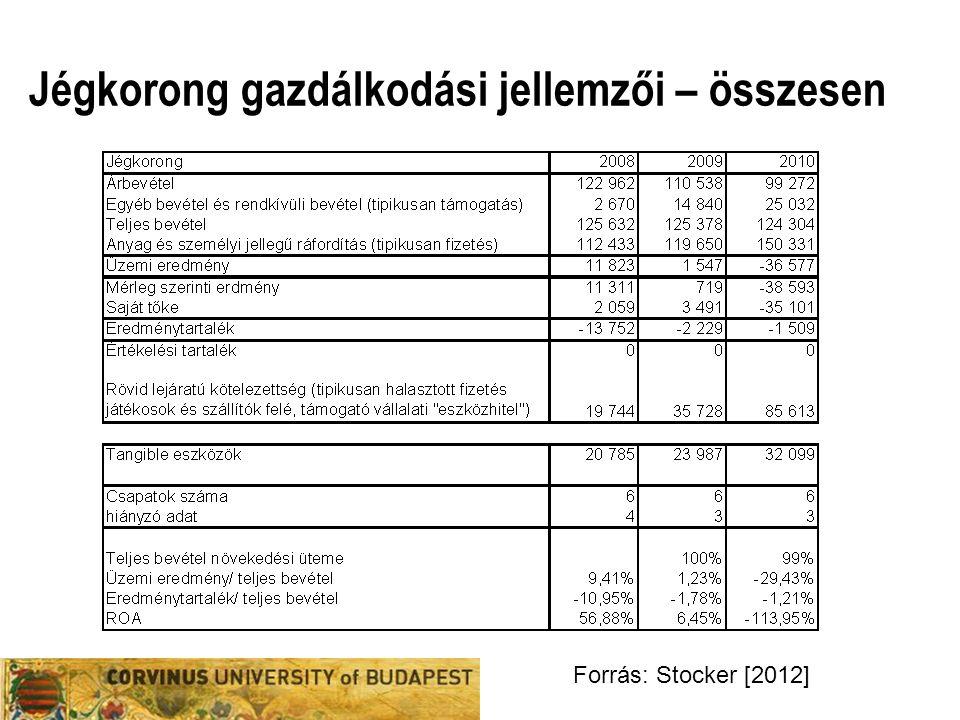 Jégkorong gazdálkodási jellemzői – összesen Forrás: Stocker [2012]