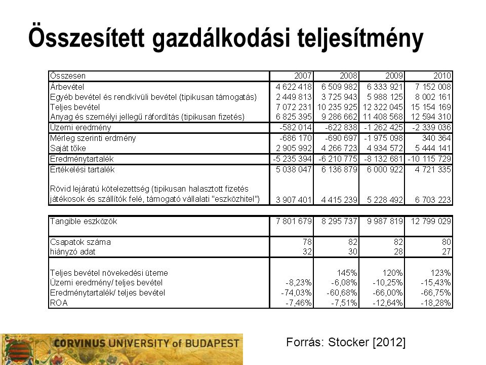 Összesített gazdálkodási teljesítmény Forrás: Stocker [2012]